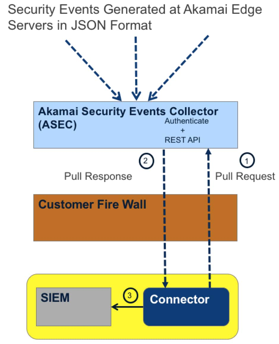 Build and Automate Actionable Threat Intelligence With Akamai and