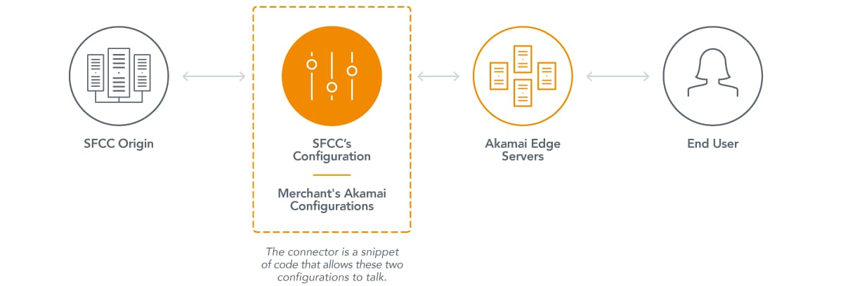 Akamai Connector for Salesforce Commerce Cloud