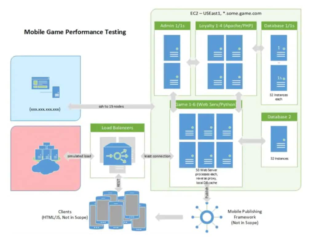 screenshot: Mobile game performance testing