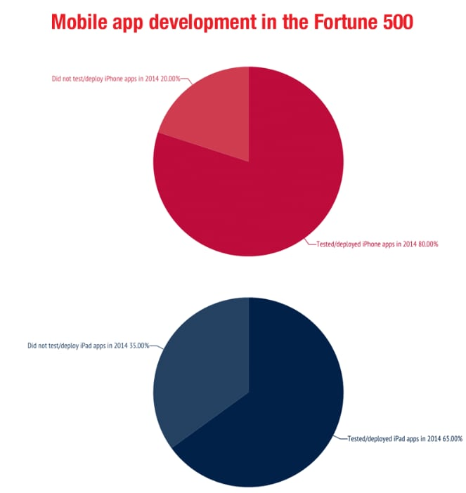 Fortune 500 companies pie chart