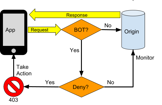 Flow of human and bot