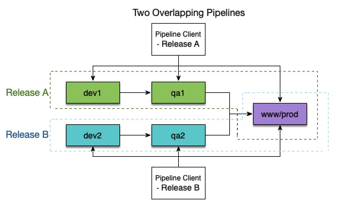 Diagram 3: Two overlapping Pipelines