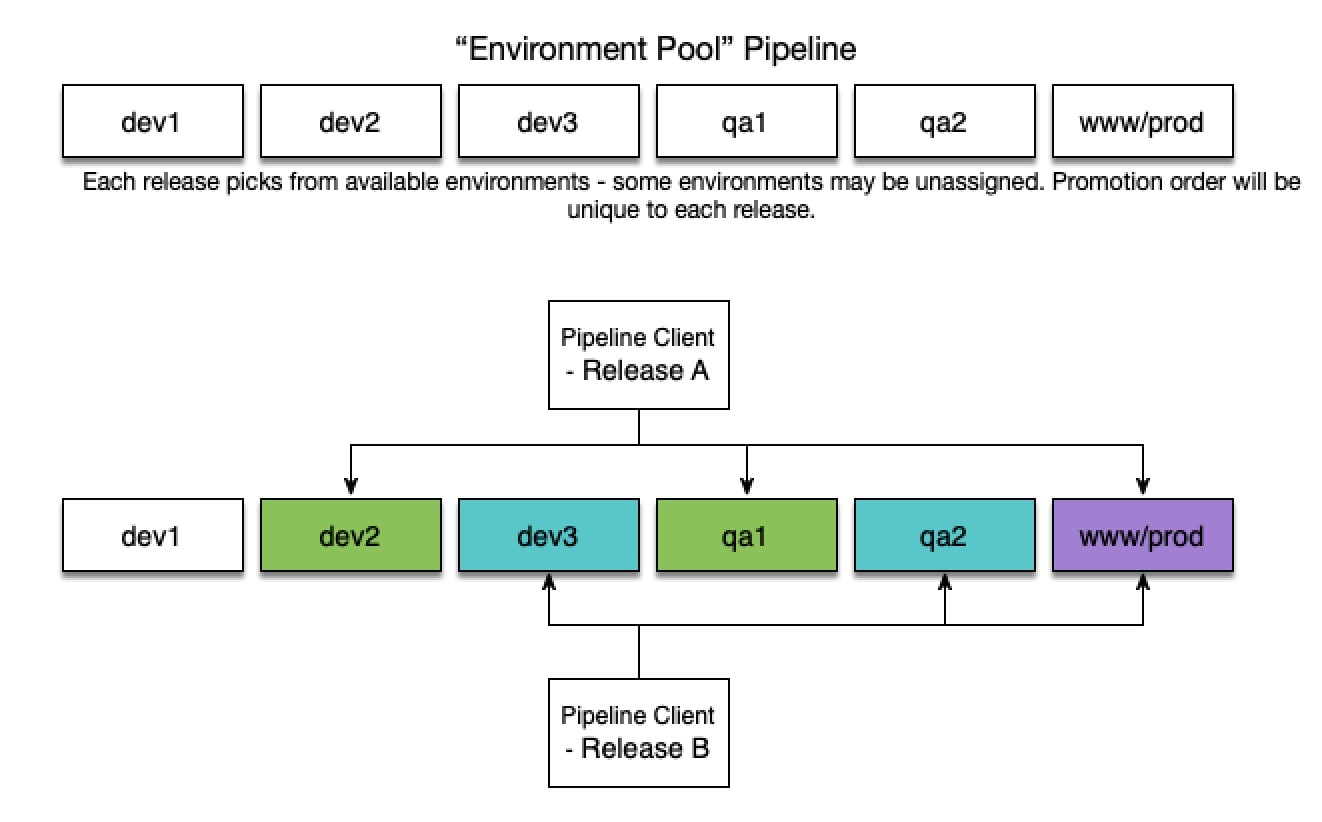 Diagram 4: Creating a pool of all environments in a single Pipeline