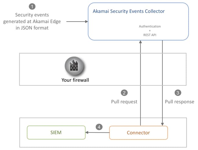 SIEM workflow diagram
